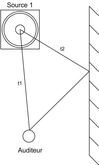 techniques du son directivit des basses fr quences. Black Bedroom Furniture Sets. Home Design Ideas